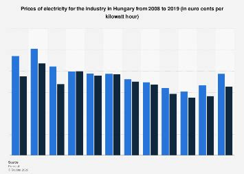 Industry prices for electricity in Hungary 2008-2019