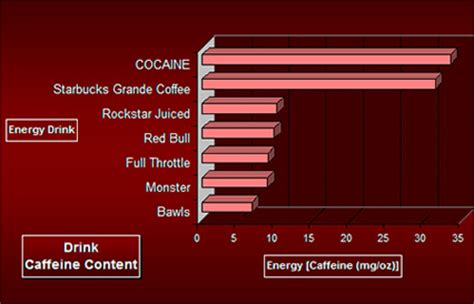 What is in Energy Drinks? | Energy Drinks Risk | Guarana