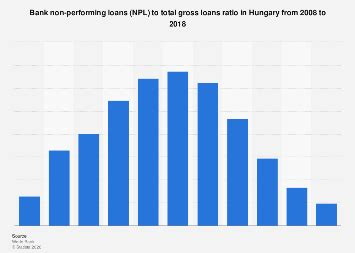 Non-performing bank loans in Hungary 2008-2017 | Statista